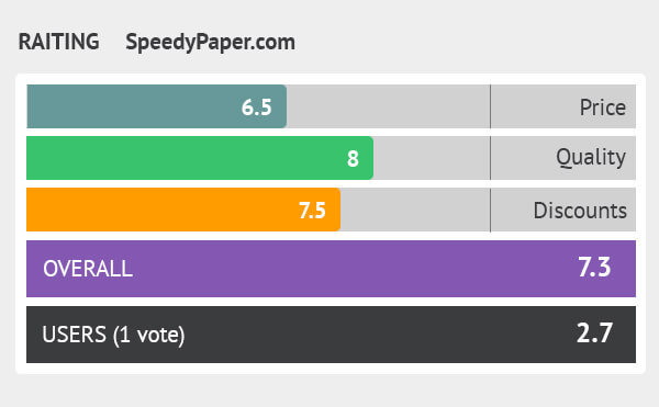 rating speedypaper.com