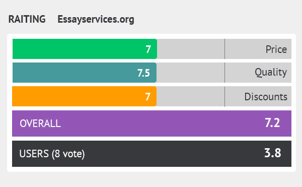 rating essayservices.org