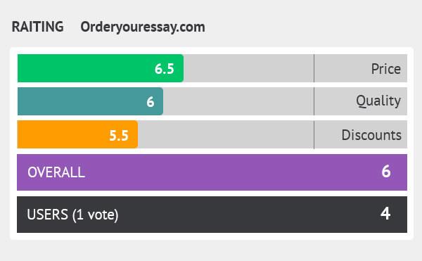rating orderyouressay.com