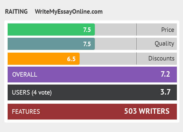 rating writemyessayonline.com