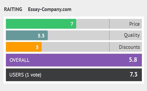 rating essay-company.com
