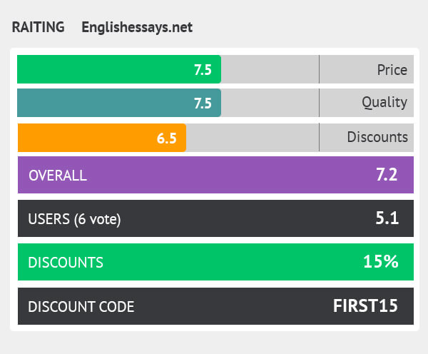 rating englishessays.net
