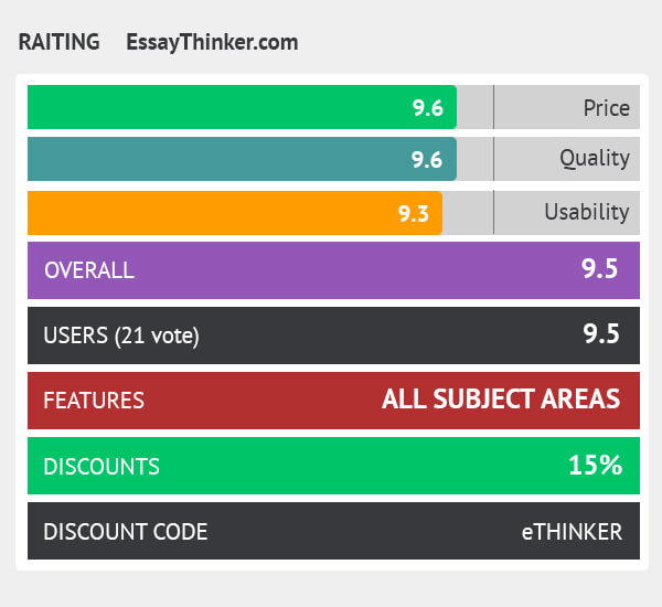 rating essaythinker.com