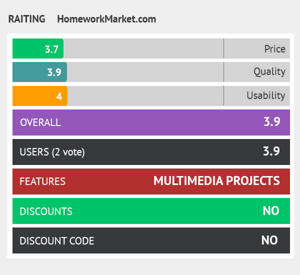rating homeworkmarket.com