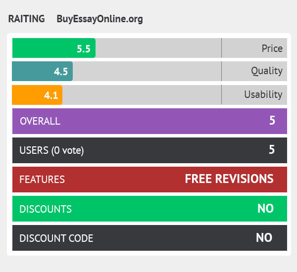 rating buyessayonline.org
